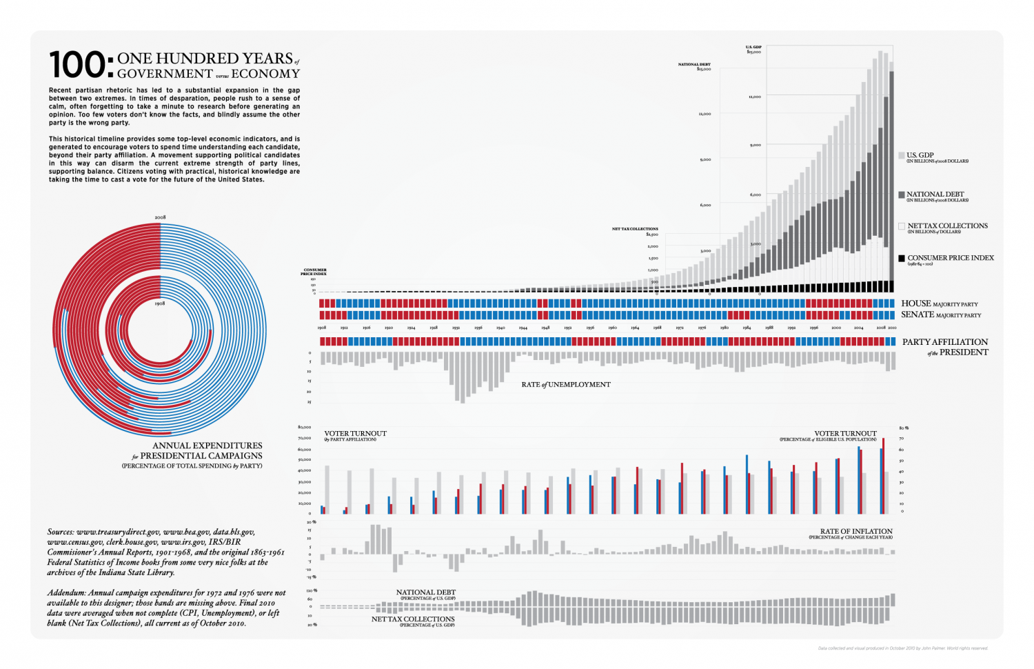 100 Years of Government versus Economy Infographic