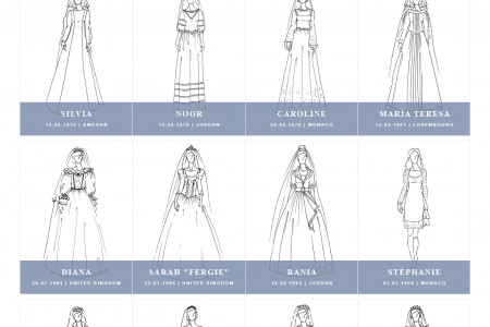 100 Years of Iconic Royal Wedding Dresses Infographic