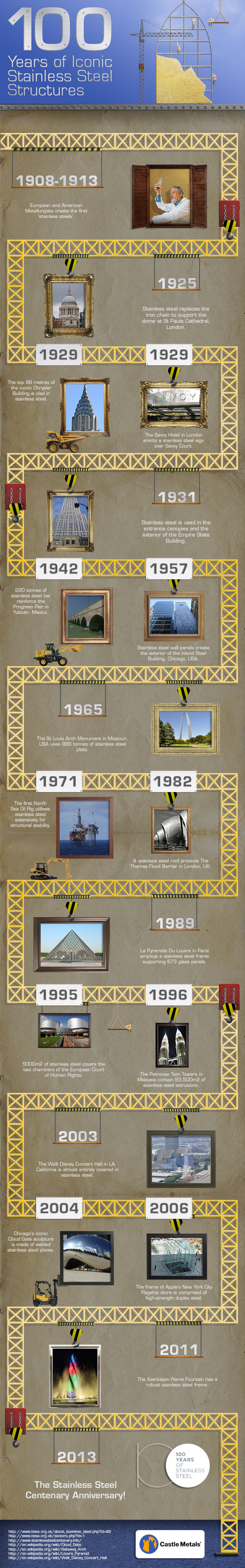 100 Years of Iconic Stainless Steel Structures Infographic