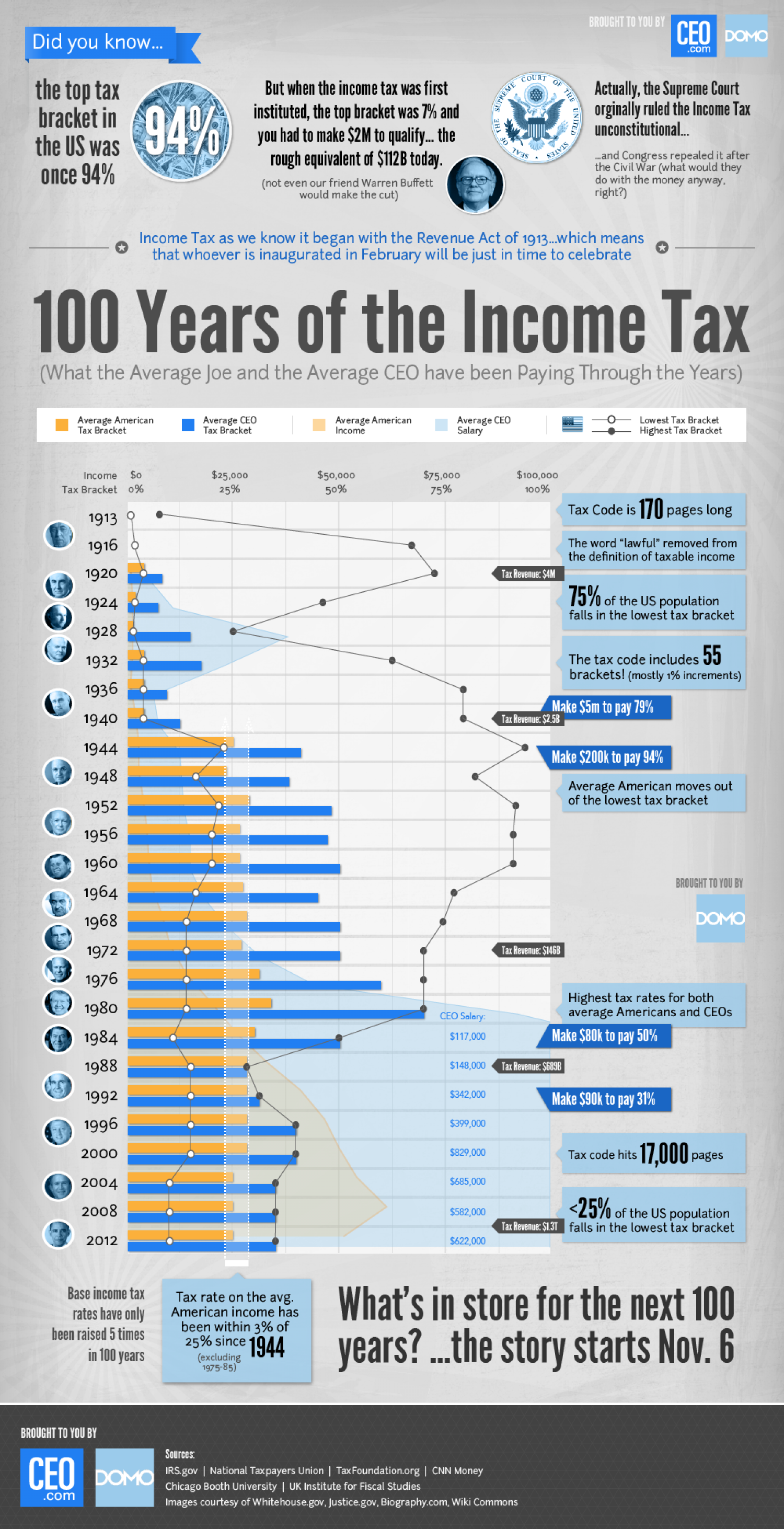 100 Years Of Income Tax Infographic