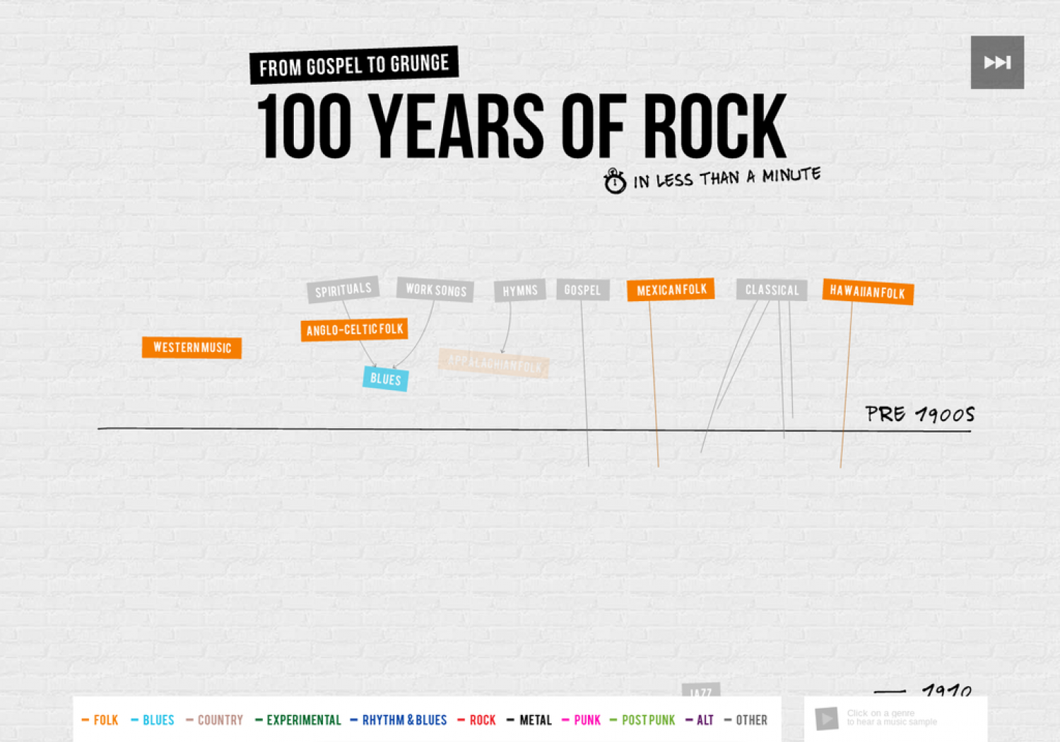 100 Years of Rock and Roll Visualized Infographic