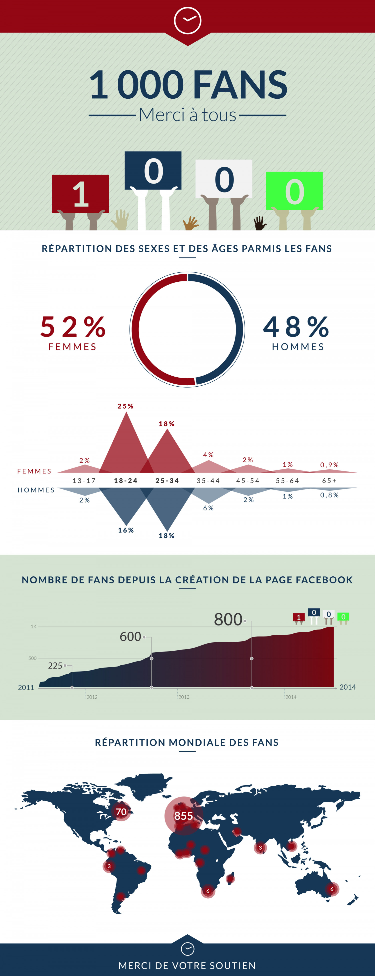 1000 fans : Merci ! Infographic