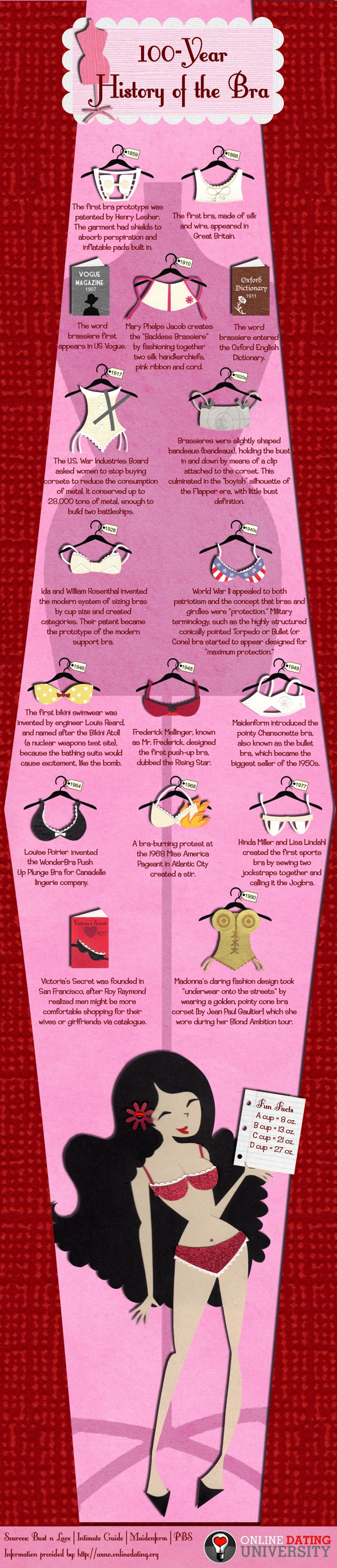 100-Year History of the Bra Infographic