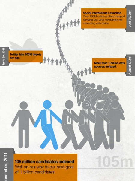 105 Million Candidates and counting... Infographic