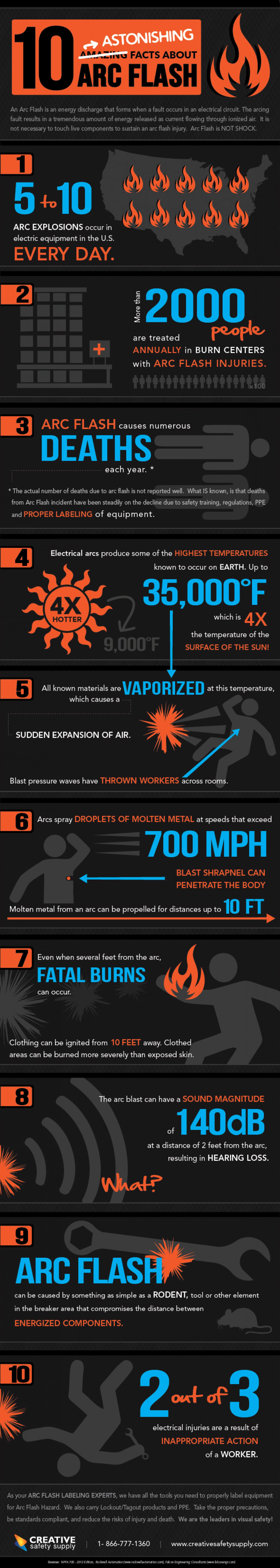 10 Amazinf facts about Arc Flash