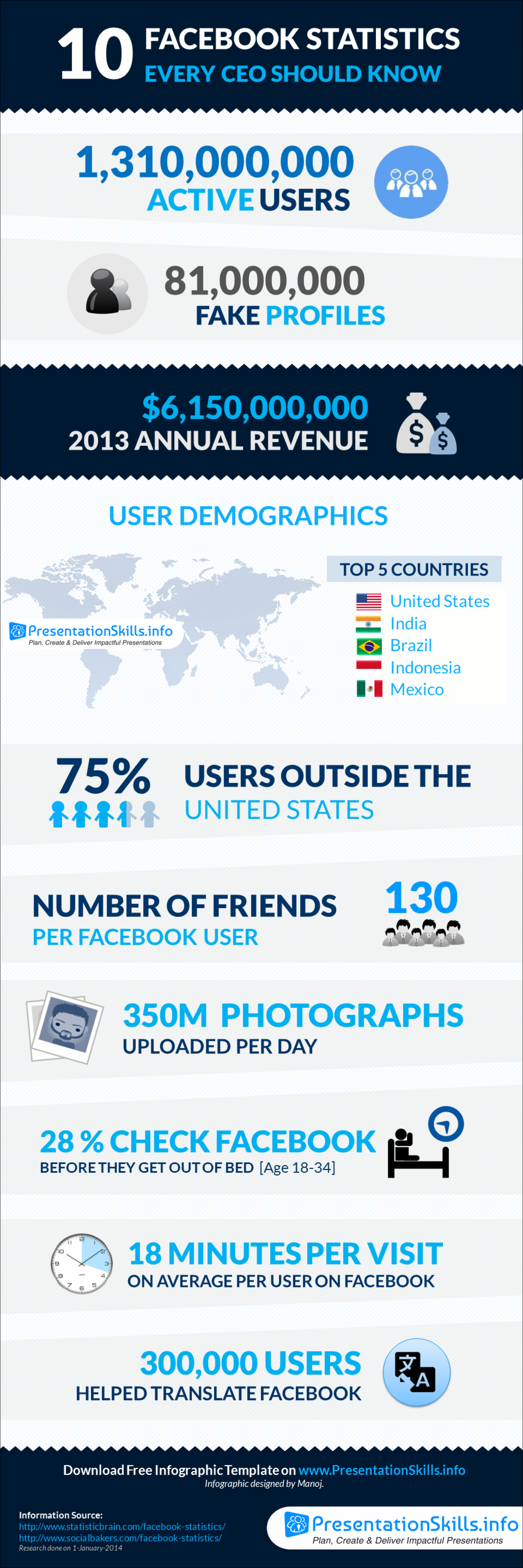 10 Facebook Statistics Every CEO Should Know Infographic