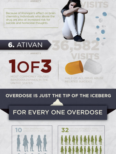 10 Most Dangerous Prescription Drugs Infographic