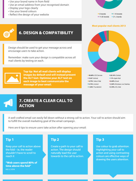 10 Steps to Email Marketing Success Infographic