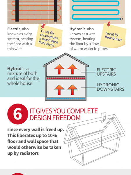 10 Things You Need to Know about Underfloor Heating Infographic