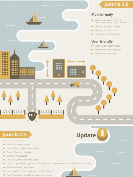 10 Years the Path of Joomla Infographic