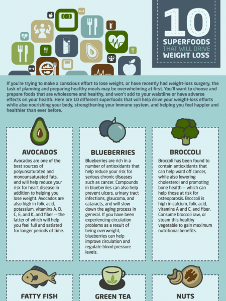 10 superfoods that will drive weight loss infographic Infographic