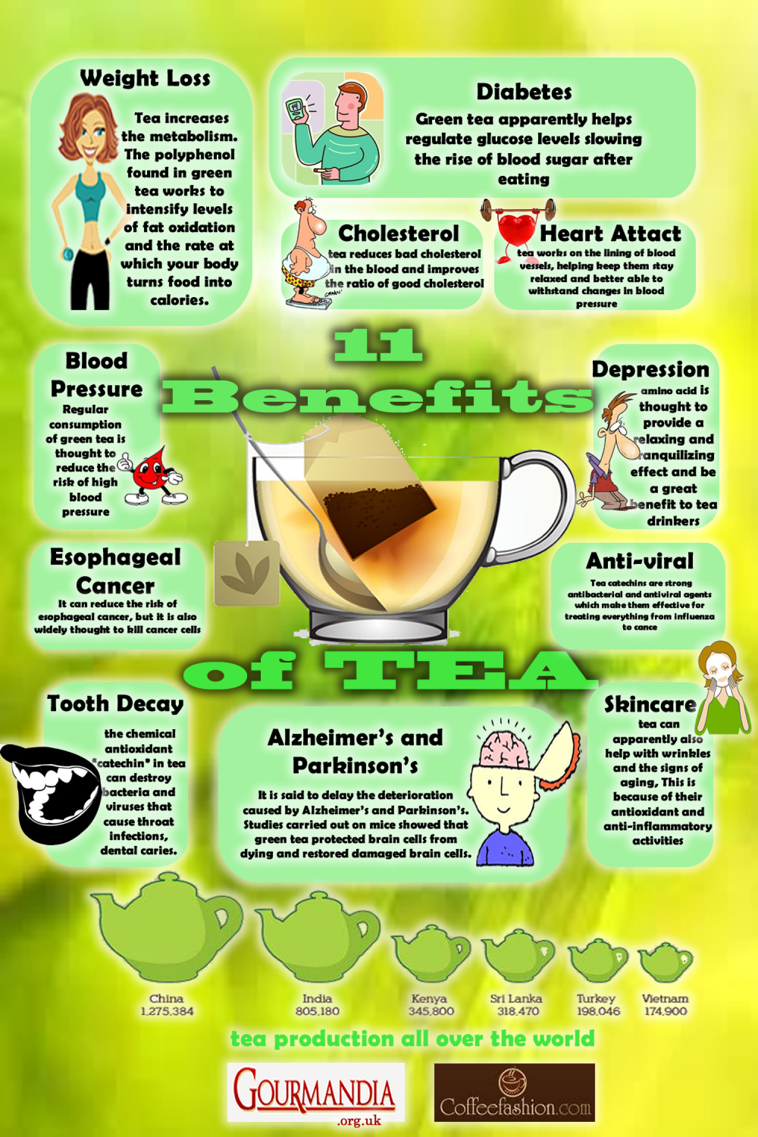 11 Benefits of Tea Infographic