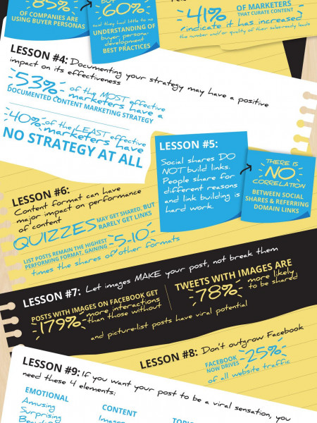11 Content Marketing Lessons to Learn From 2015 [Infographic] Infographic