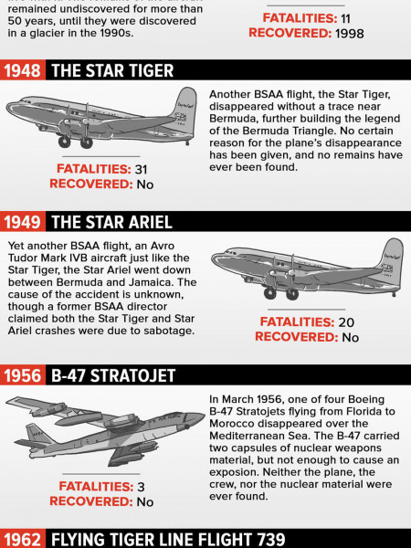 11 Flights that Mysteriously Disappeared Infographic