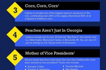 11 Little Known Facts About Indiana Infographic