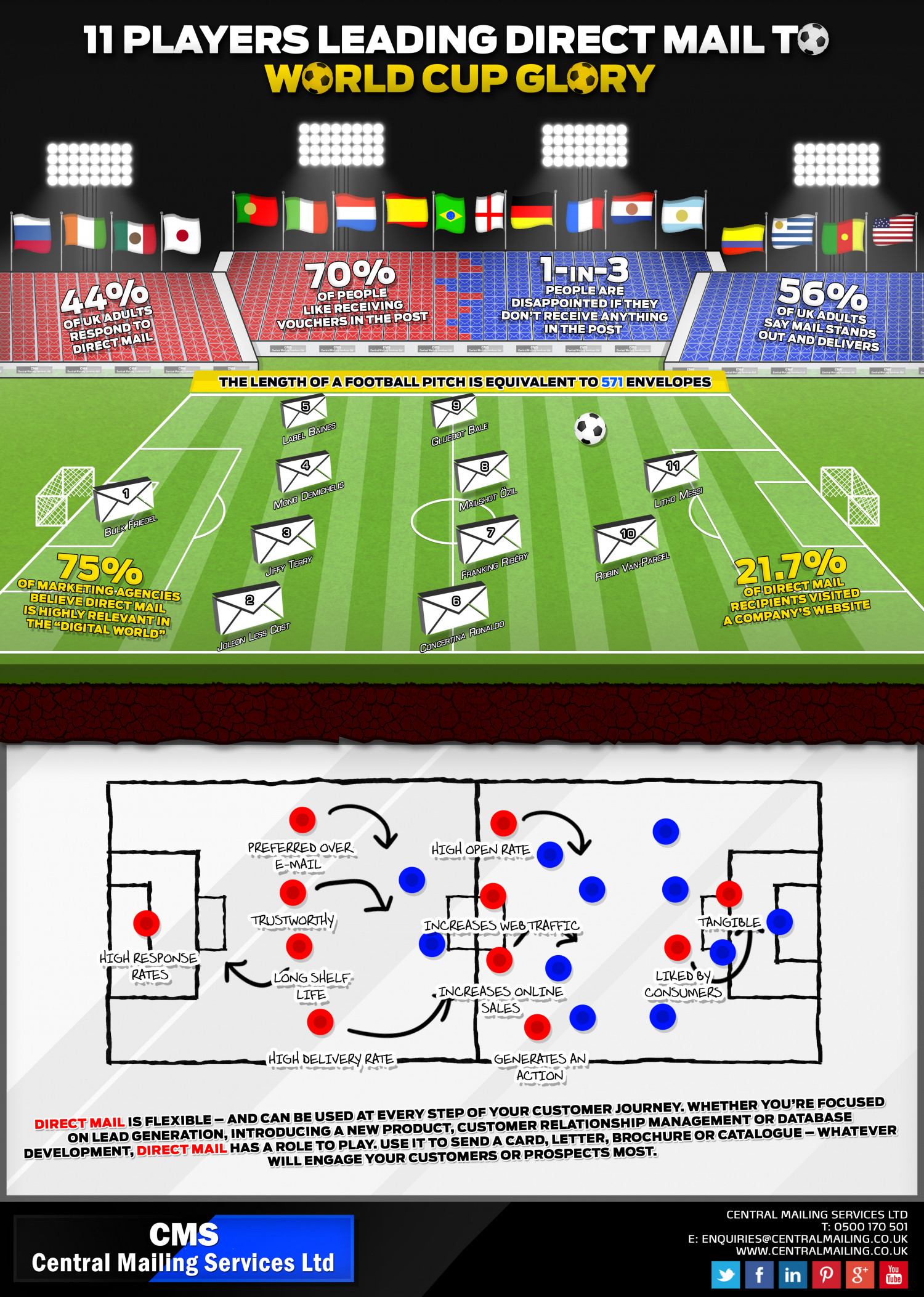11 Players Leading Direct Mail To World Cup Glory Infographic