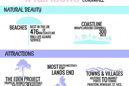 11 Reasons to Visit Cornwall Infographic