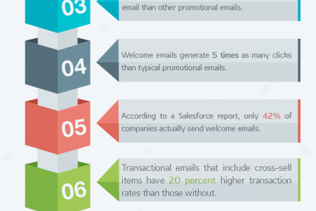 11 Reasons Why You Should Start Using Transactional Emails Infographic