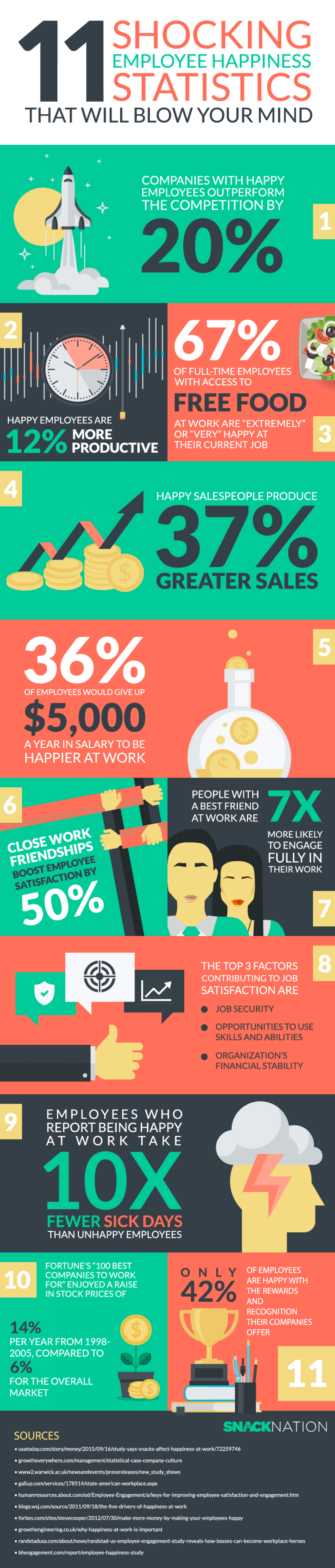 11 Shocking Employee Happiness Statistics That Will Blow your Mind Infographic