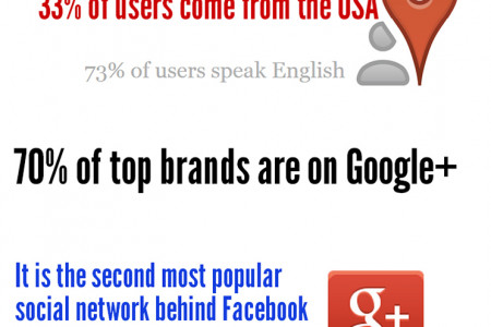 11 Surprising Facts About Google+ Infographic