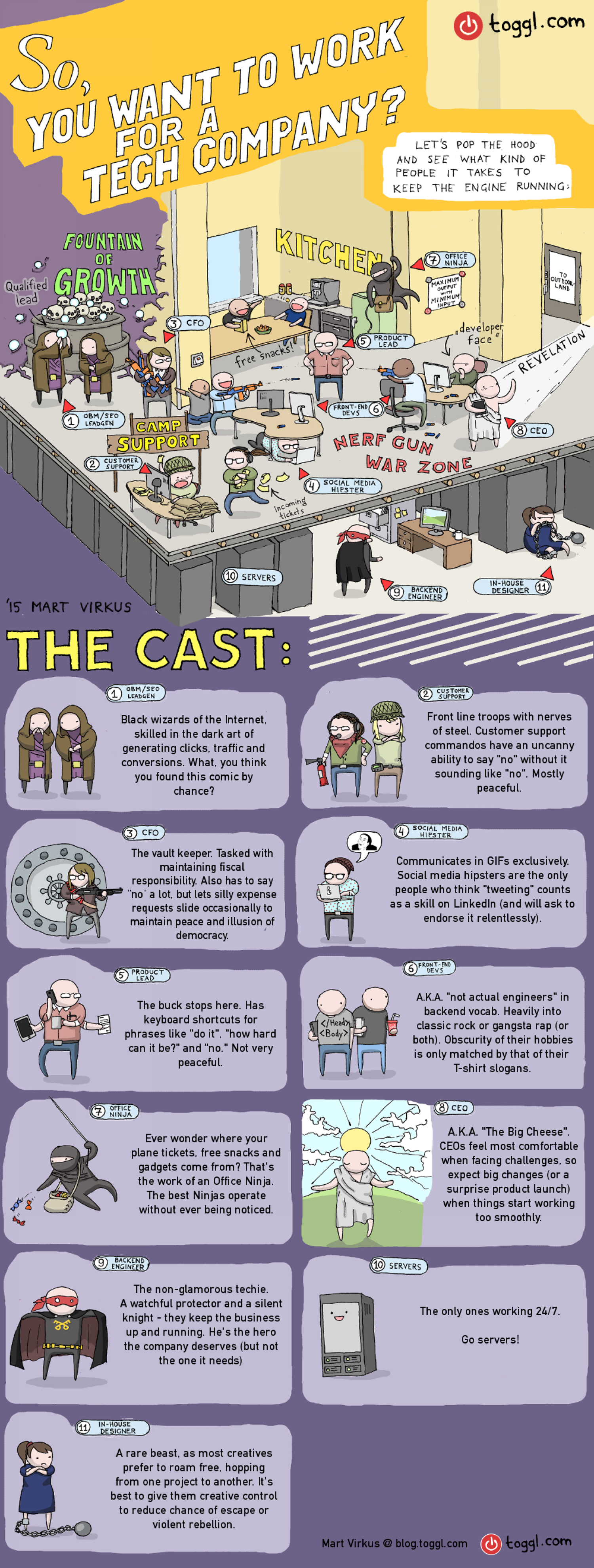11 Types of Employees You Meet at a Tech Company Infographic