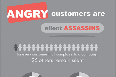 11 Ways Bad Customer Service is Burning Your Bottom Line Infographic