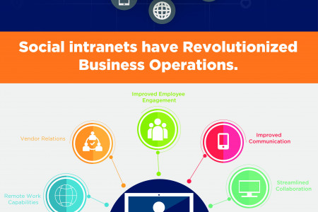 11 Ways Intranets Improve Your Business Infographic