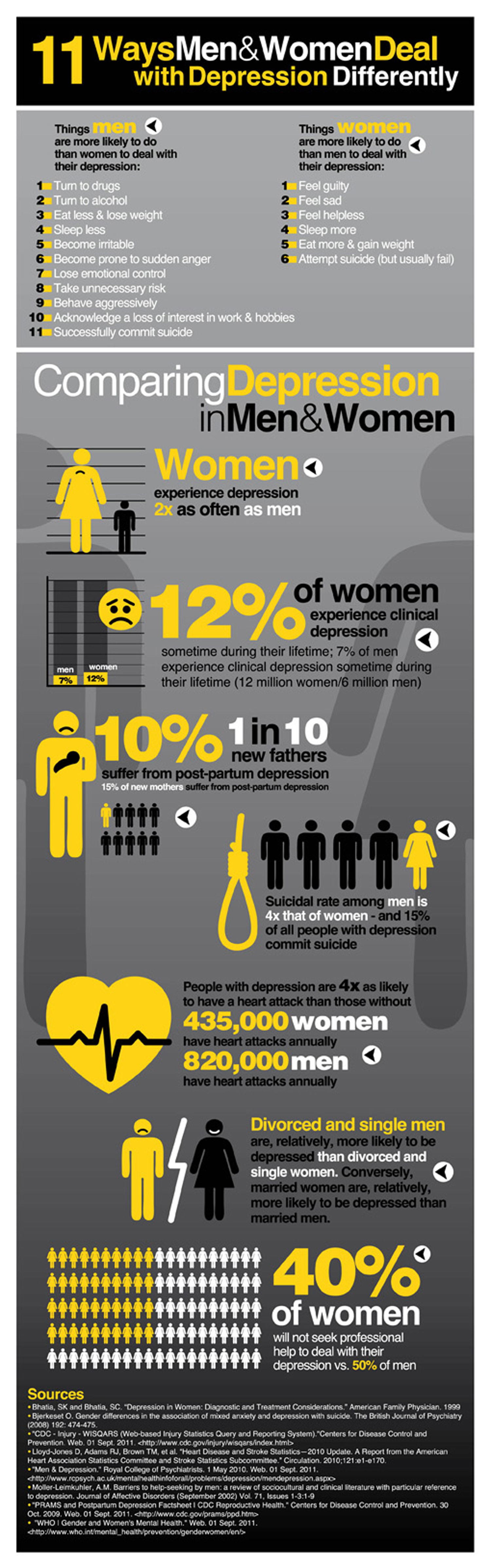 11 Ways Men & Women Deal with Depression Differently Infographic