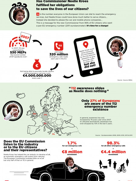 Has Commissioner Neelie Kroes Fulfilled Her Obligations to Save the Lives of Our Citizens? Infographic