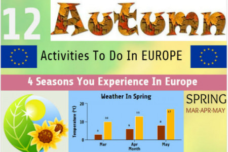 12 Autumn Activities to do in Europe Infographic