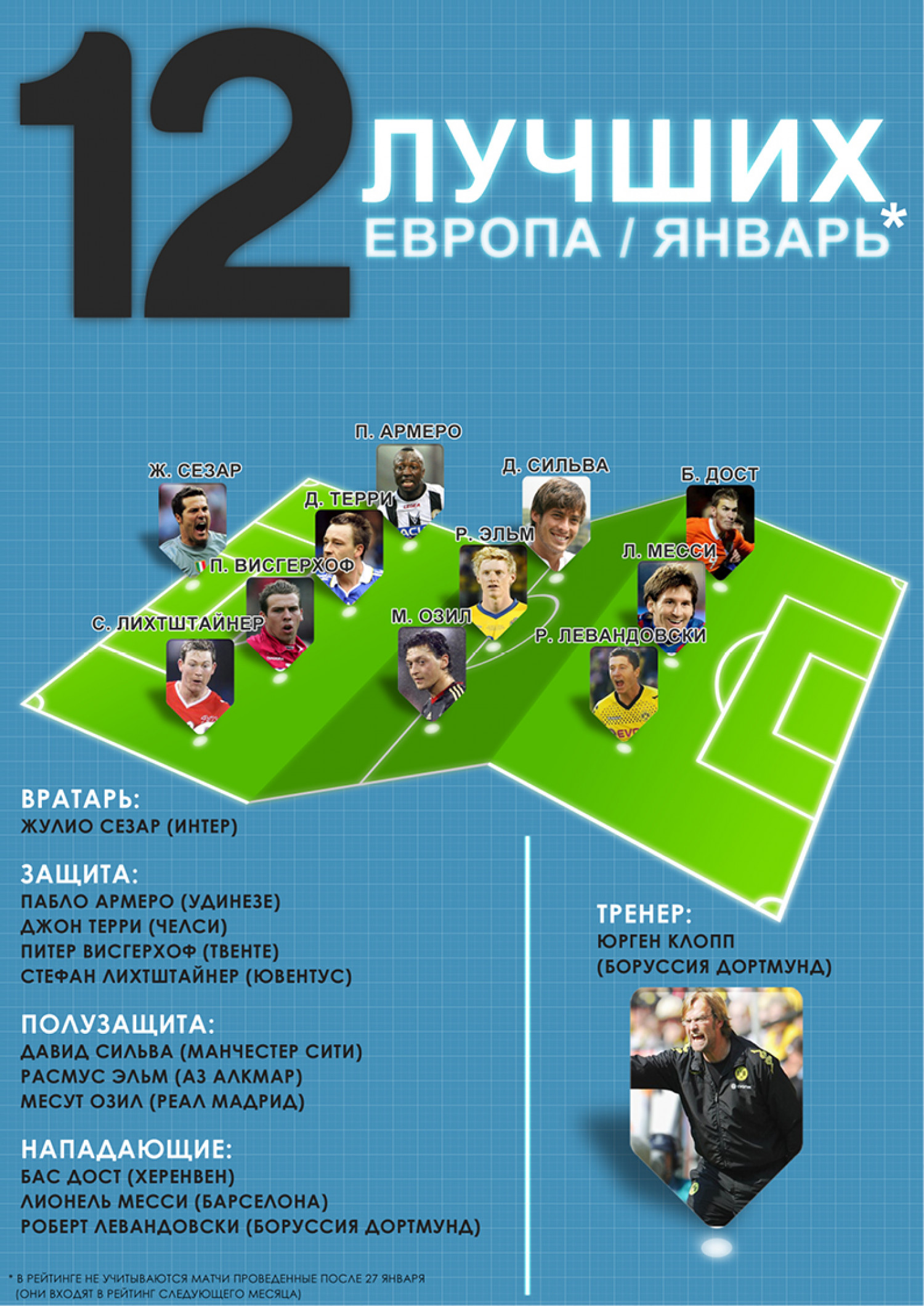 12 best players Infographic