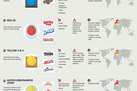 12 Chemicals Consumed in America That Are Banned in Other Countries Infographic