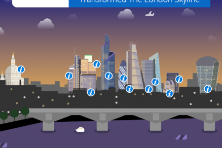 ​12 construction projects that have transformed the London skyline Infographic