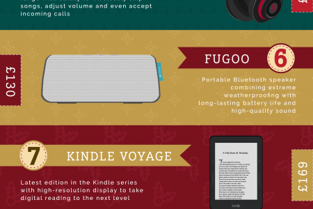 12 days of Christmas gadgets  Infographic