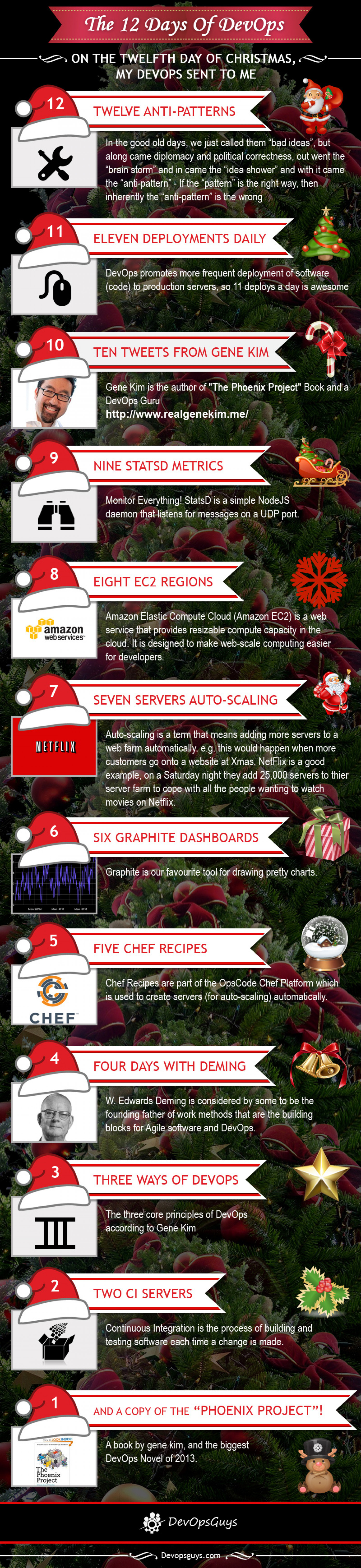 12 Days Of Dev Ops Infographic