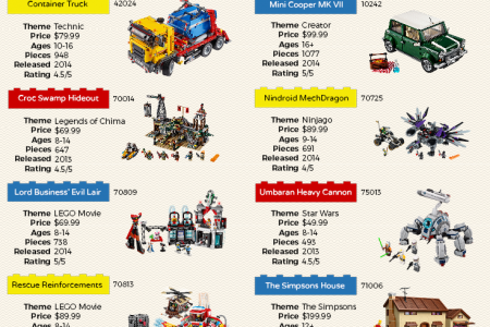 12 Hard-to-Find, Retiring or Retired LEGO Sets  Infographic
