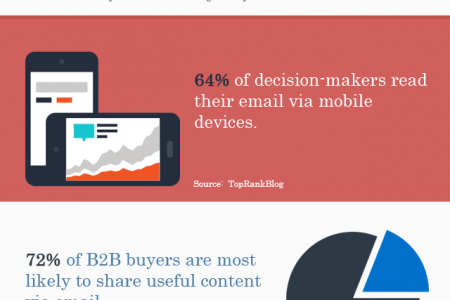 12 Insightful Email Marketing Stats to Know and Love Infographic