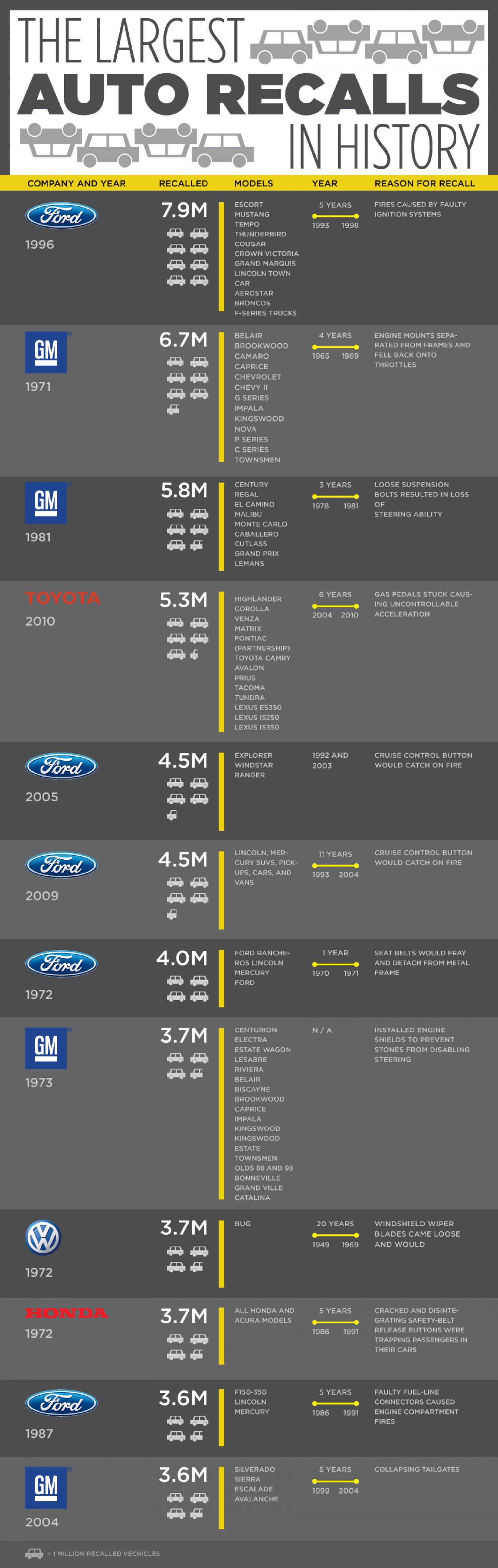 12 Largest Auto Recalls In History Infographic