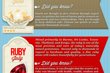 12 Months of Facts About Birthstones Infographic