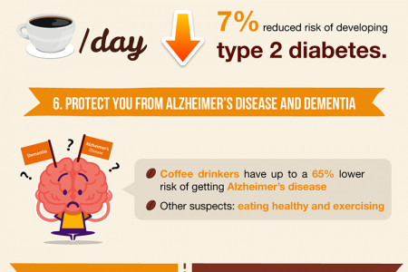12 Recent Proven Health Benefits of Coffee Infographic