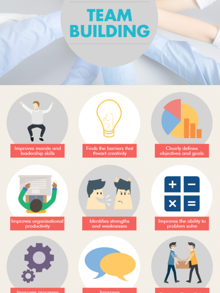 The Benefits of Team Building Infographic