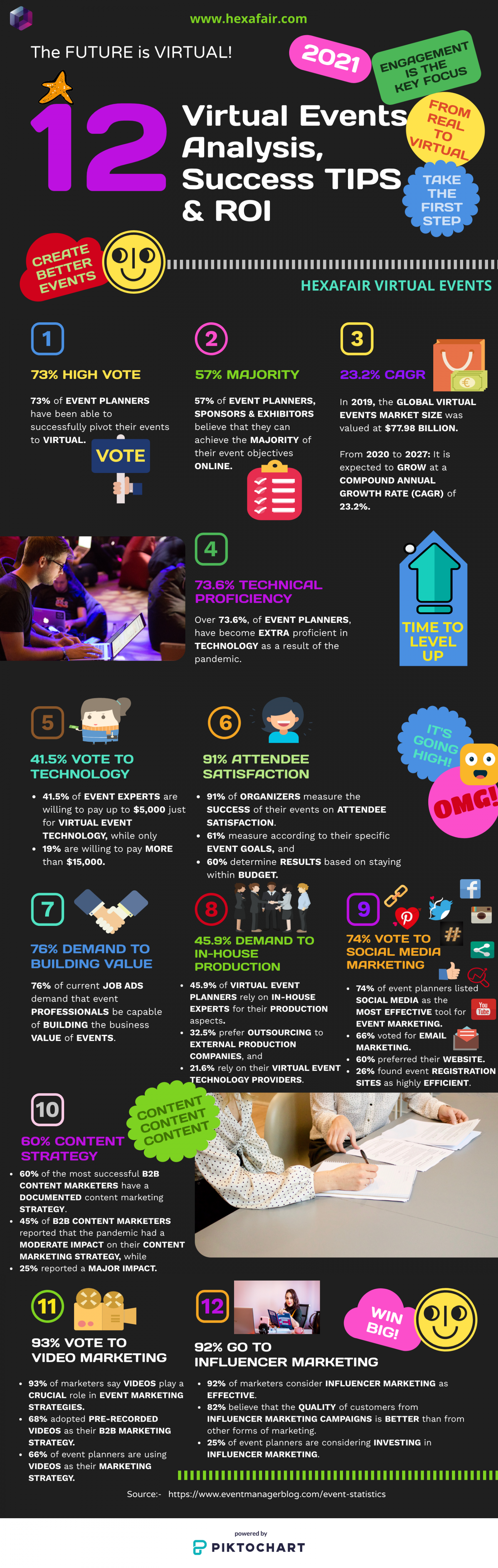 12 Virtual Events Analysis, Success Tips & ROI Infographic