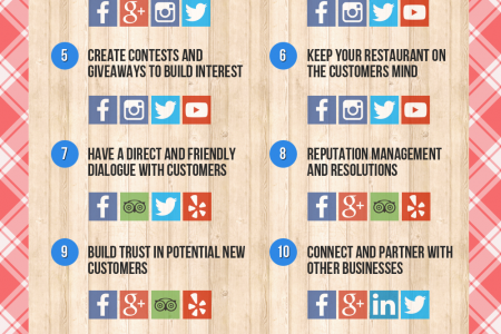 12 Ways Successful Restaurants Use Social Media Infographic