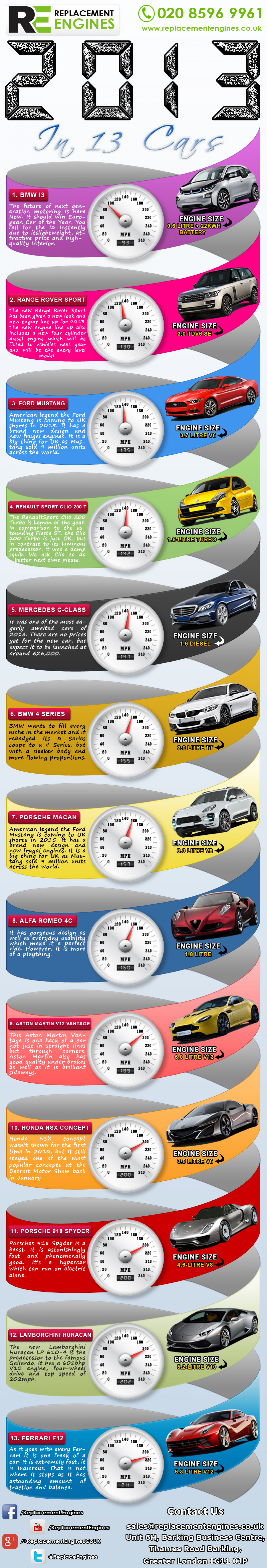 13 Brilliant cars of 2013 Infographic