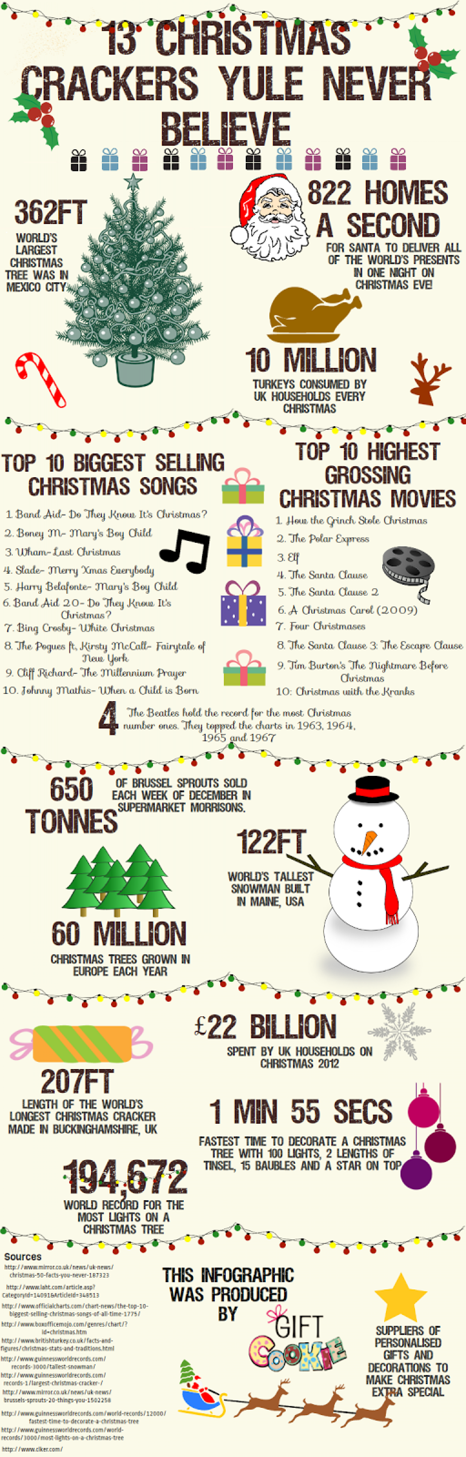 13 Christmas Crackers Yule Never Believe Infographic