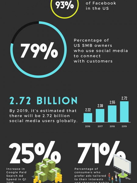 13 Stats Every Digital Marketer Should Know (2016) Infographic