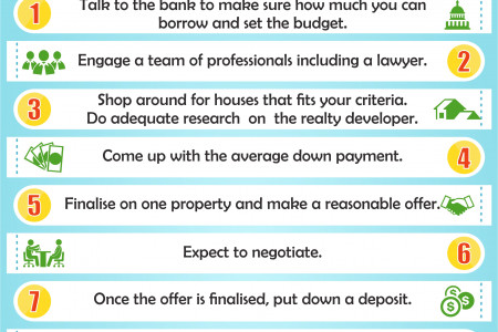 13 Steps Involved  In Buying AHouse Infographic