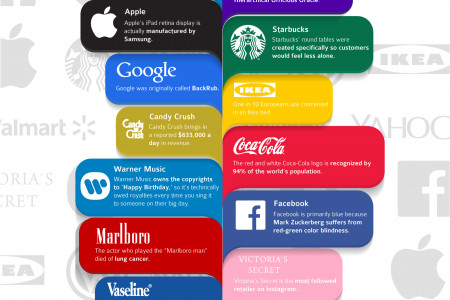 14 Fascinating Facts About Companies You Know Infographic