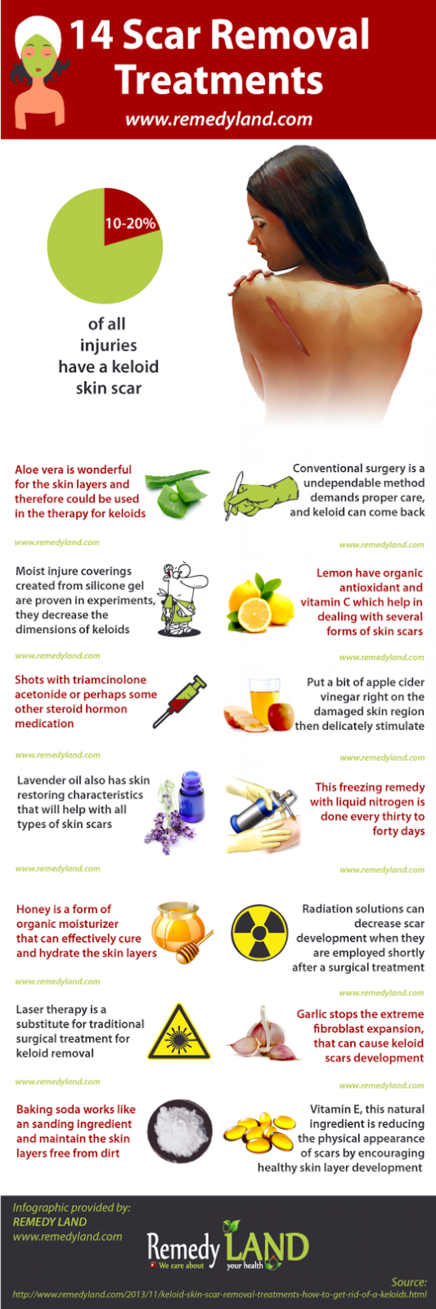 14 keloid skin scar removal treatments Infographic