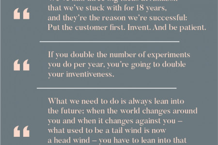 14 Motivational Quotes by Jeff Bezos. Infographic